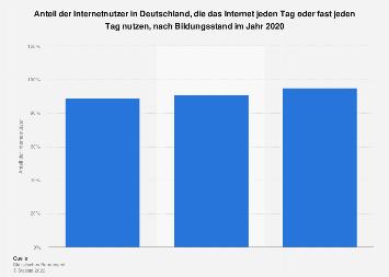 Anteil der täglichen Internetnutzer nach Bildungsstand in Deutschland 2017