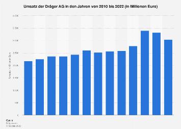Umsatz der Dräger AG bis 2017