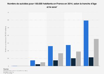 Taux de suicide selon l'âge et le sexe en France 2014