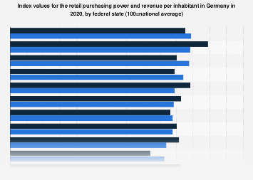 Retail purchasing power and revenue per inhabitant in Germany 2018, by federal state