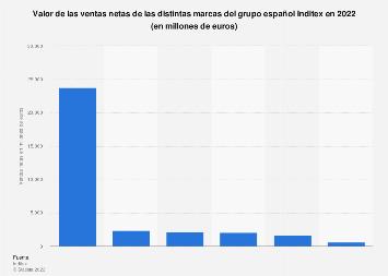 Valor de ventas netas de Inditex 2017, por marca