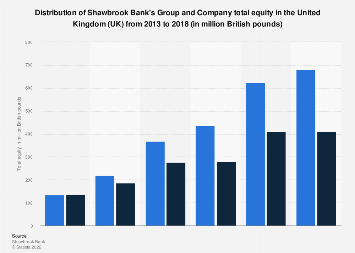 British Shawbrook Bank: Group and Company total equity 2013-2017
