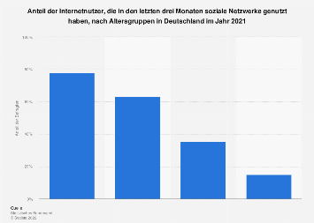 Anteil der Nutzer von sozialen Netzwerken nach Altersgruppen in Deutschland 2018