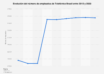 Telefónica Brasil: número de empleados 2012-2018