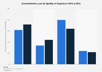 Spotify: conocimiento y uso de los internautas en España 2015-2016