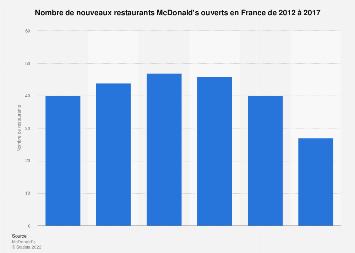 Nombre de nouveaux restaurants McDonald's en France 2012-2016