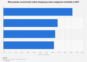 Leading cross-border online shopping product categories 2018