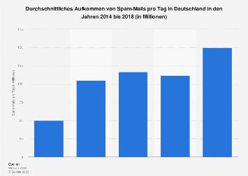 Tägliches Aufkommen von Spam-Mails in Deutschland bis 2018