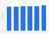Number of RCI vacation exchange members worldwide 2012-2017