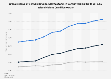 Revenue of Schwarz Gruppe in Germany 2009-2017, by sales division