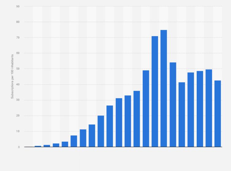 Mobile subscription penetration Mozambique 2000-2017 | Statista