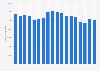 Beschäftigtenzahl von Electrolux weltweit bis 2017