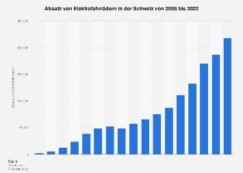 Absatz von Elektrofahrrädern in der Schweiz bis 2018