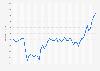 Monatliche Entwicklung des Athex Composite Index bis 2019