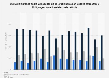 Cuota de mercado sobre la recaudación de películas por nacionalidad España 2008-2017