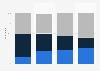 La typologie des lecteurs répartis par CSP en France 2015