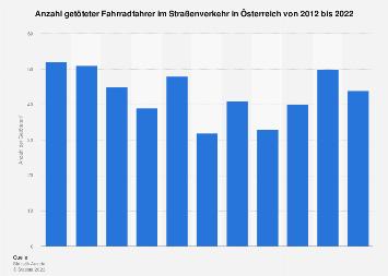 Getötete Fahrradfahrer im Straßenverkehr in Österreich bis 2016
