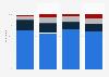 La typologie des lecteurs répartis par nombre d'enfants en France 2015