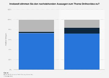 Zustimmung zu Aussagen aus dem Bereich Online-Videos in Deutschland 2017