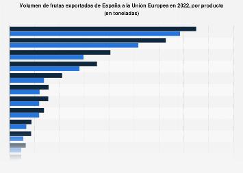 Exportación de frutas de España a la Unión Europea en 2017, por fruta