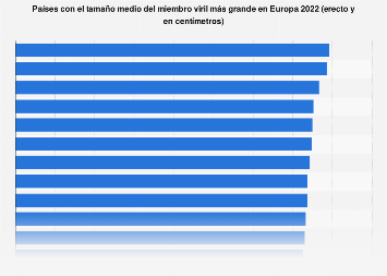 Media del tamaño del pene erecto de los europeos por país 2017