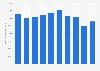 Chiffre d'affaires du secteur textile-habillement dans l'Union européenne 2012-2017