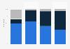 La typologie des lecteurs répartis par diplôme en France 2015