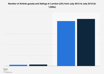 Airbnb hosts and guests in London 2016-2017