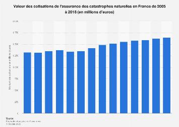 Cotisations de l'assurance des catastrophes naturelles en France 2005-2018