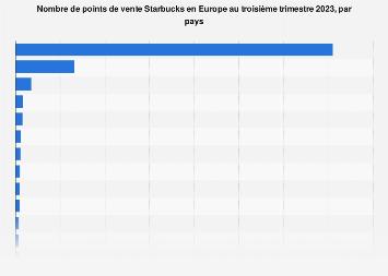 Nombre de points de vente Starbucks par pays en Europe 2019