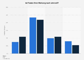 Umfrage zum Sinn vom Fasten in Deutschland nach Geschlecht 2019