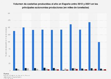 Producción de castañas en España 2012-2017, por comunidad autónoma