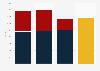 Nombre d'employés par entreprise filiale du Groupe Eurotunnel 2015-2017