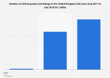 Airbnb hosts and guests in the United Kingdom (UK) 2016-2017