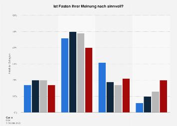Umfrage zum Sinn vom Fasten in Deutschland 2019 (nach Altersgruppen)