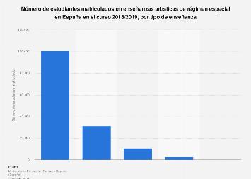 R. Especial: matriculados en enseñanzas artísticas España 2017/2018, por tipo