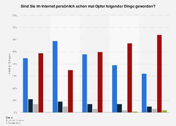 Umfrage zu Erfahrungen mit Internetkriminalität nach Vorfällen und Altersgruppen 2015