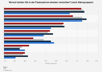 Umfrage zu Dingen, auf die in der Fastenzeit verzichtet wird, in Deutschland 2019