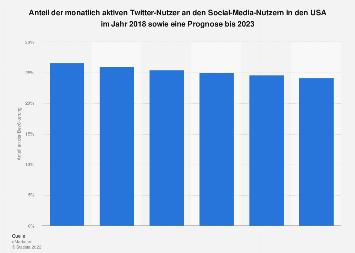 Prognose zum Anteil der monatlich aktiven Twitter-Nutzer in den USA bis 2023