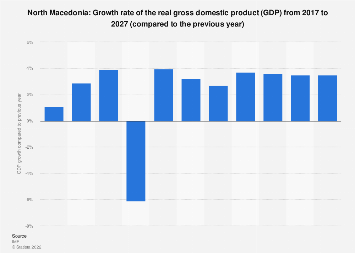 Gross domestic product (GDP) growth rate in Macedonia 2022