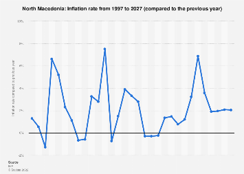Inflation rate in Macedonia 2022