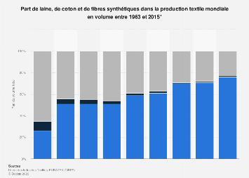 Laine, coton et fibres synthétiques : part de la production textile 1963-2015