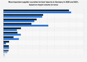 Most important supplier countries for beer imports to Germany 2018, by import volume