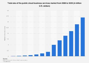 Global public cloud BPaaS market 2008-2020