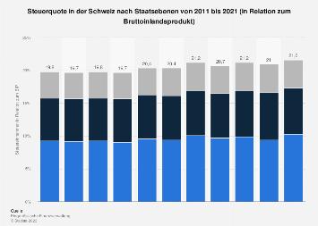 Steuerquote in der Schweiz nach Staatsebenen bis 2018
