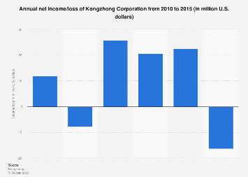 Kongzhong annual net income/loss 2010-2015