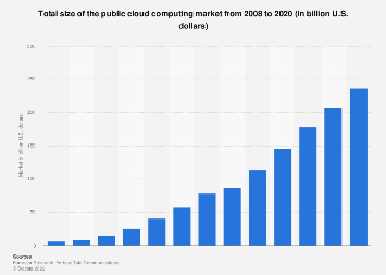 Global public cloud computing market 2008-2020