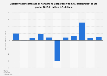 Kongzhong quarterly net income/loss Q1 2014-Q3 2016