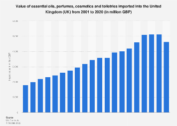Essential oils, perfumes and cosmetics: UK import value 2001-2016