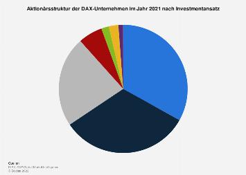 Aktionärsstruktur der DAX-30-Unternehmen nach Investmentansatz 2018